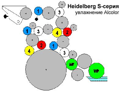 схема валов Heidelberg SORS (увлажнение Alcolor)