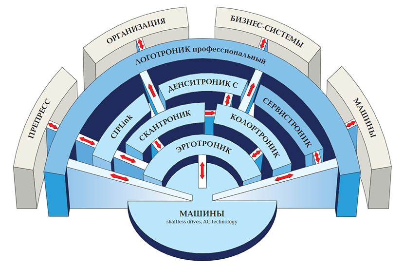модульная автоматизированная система KBA Opera