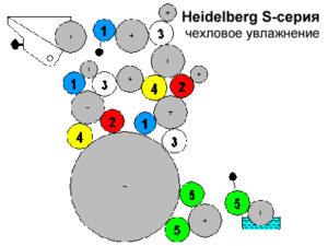 схема валов Heidelberg SORS (водяное увлажнение)