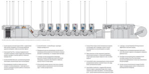 принципиальная схема многокрасочной офсетной листовой печатной машины Speedmaster XL 105