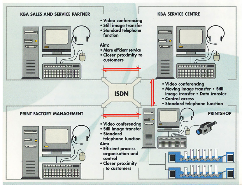 система сервиса KBA ServiceTronic